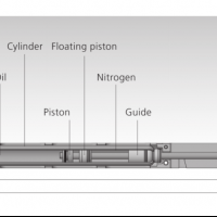 Budowa amortyzatorów drzwi HAHN - seria SDD